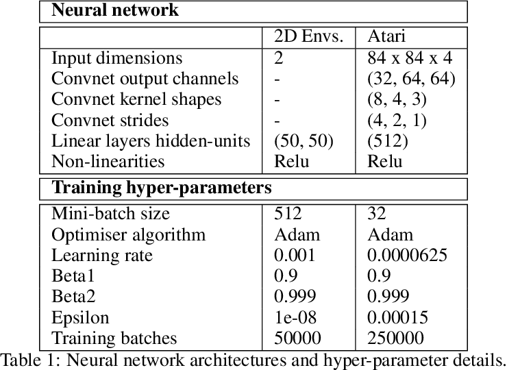 Figure 2 for Adaptive Temporal-Difference Learning for Policy Evaluation with Per-State Uncertainty Estimates