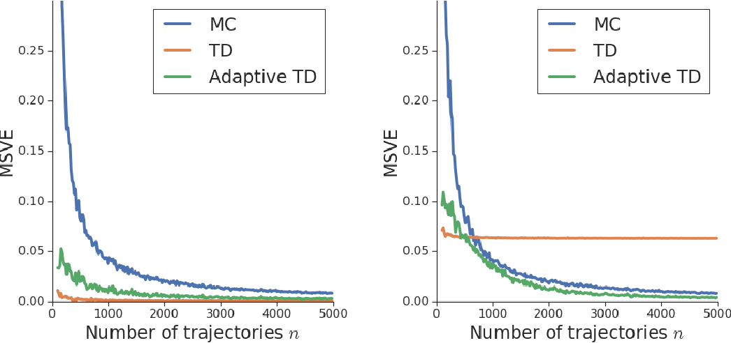 Figure 4 for Adaptive Temporal-Difference Learning for Policy Evaluation with Per-State Uncertainty Estimates