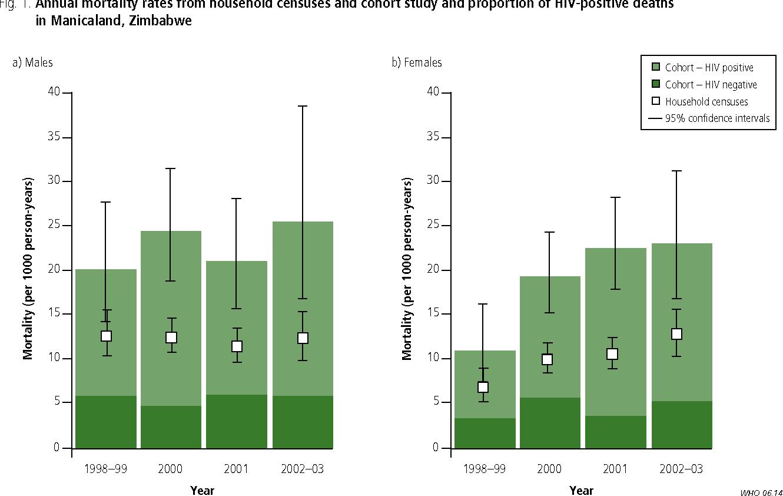 hiv rates in zimbabwe