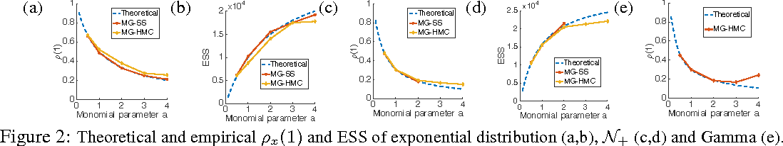 Figure 2 for Towards Unifying Hamiltonian Monte Carlo and Slice Sampling