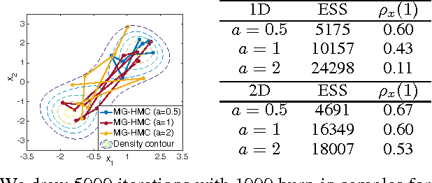 Figure 1 for Towards Unifying Hamiltonian Monte Carlo and Slice Sampling