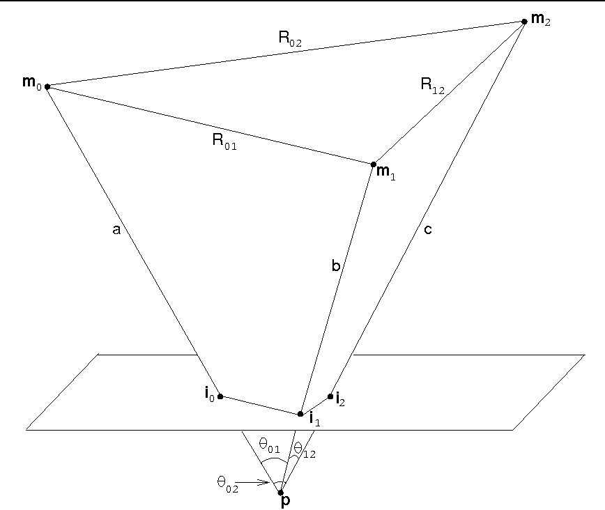 Figure 1 from 3d Pose from 3 Corresponding Points under Weak