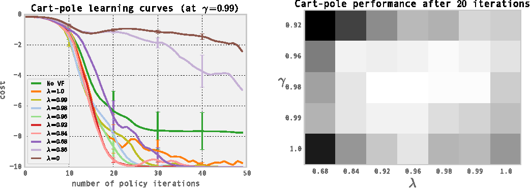 Figure 2 for High-Dimensional Continuous Control Using Generalized Advantage Estimation