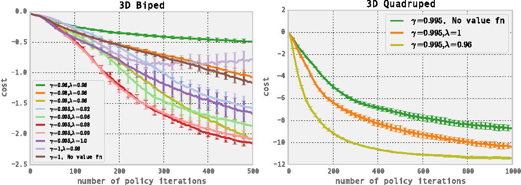 Figure 3 for High-Dimensional Continuous Control Using Generalized Advantage Estimation
