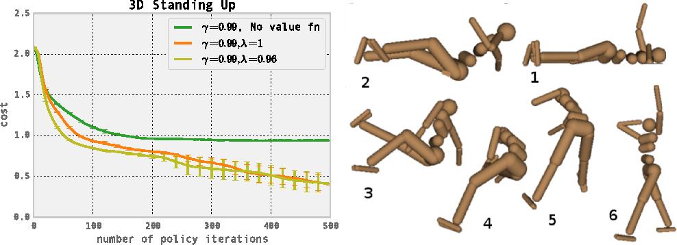 Figure 4 for High-Dimensional Continuous Control Using Generalized Advantage Estimation