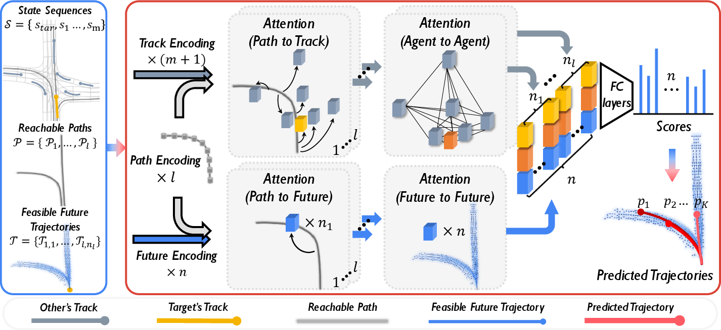 Figure 1 for Learning to Predict Vehicle Trajectories with Model-based Planning