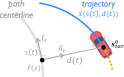 Figure 2 for Learning to Predict Vehicle Trajectories with Model-based Planning