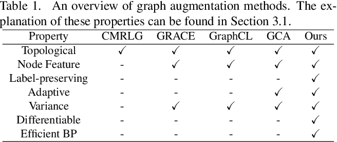 Figure 1 for AutoGCL: Automated Graph Contrastive Learning via Learnable View Generators