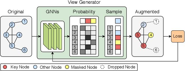Figure 2 for AutoGCL: Automated Graph Contrastive Learning via Learnable View Generators
