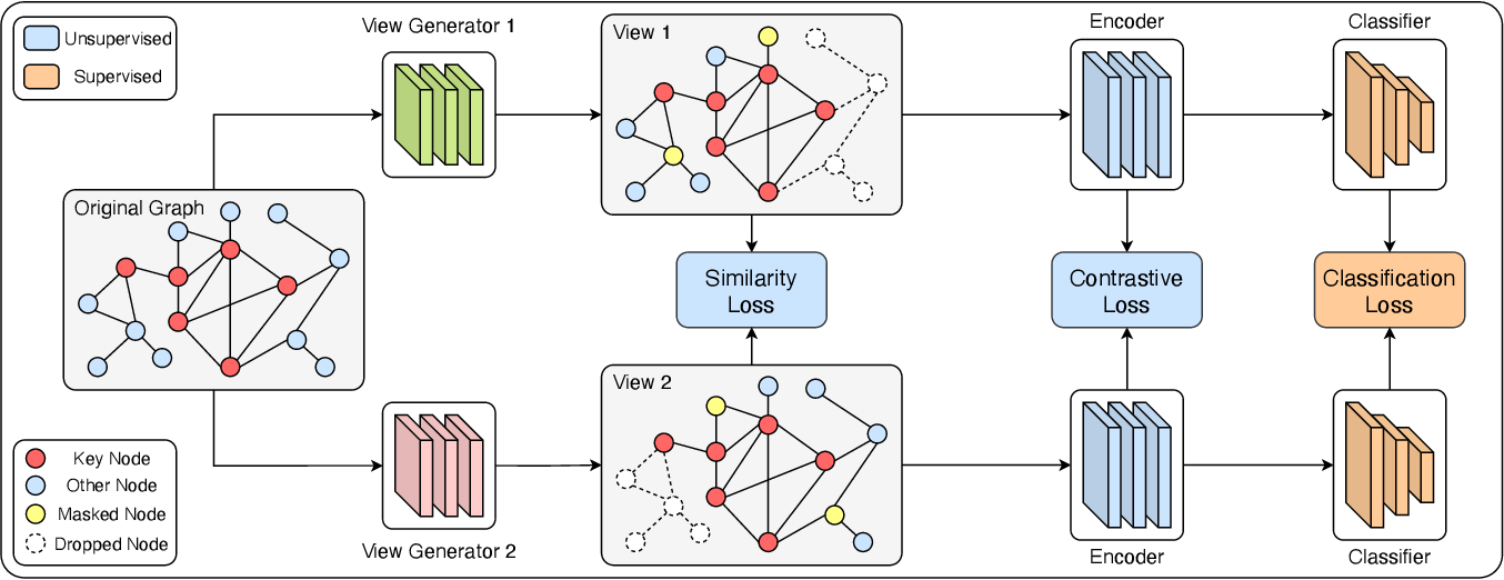 Figure 3 for AutoGCL: Automated Graph Contrastive Learning via Learnable View Generators