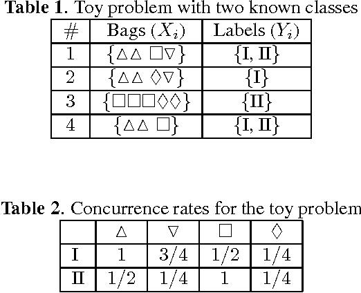 Figure 1 for Novelty Detection Under Multi-Instance Multi-Label Framework
