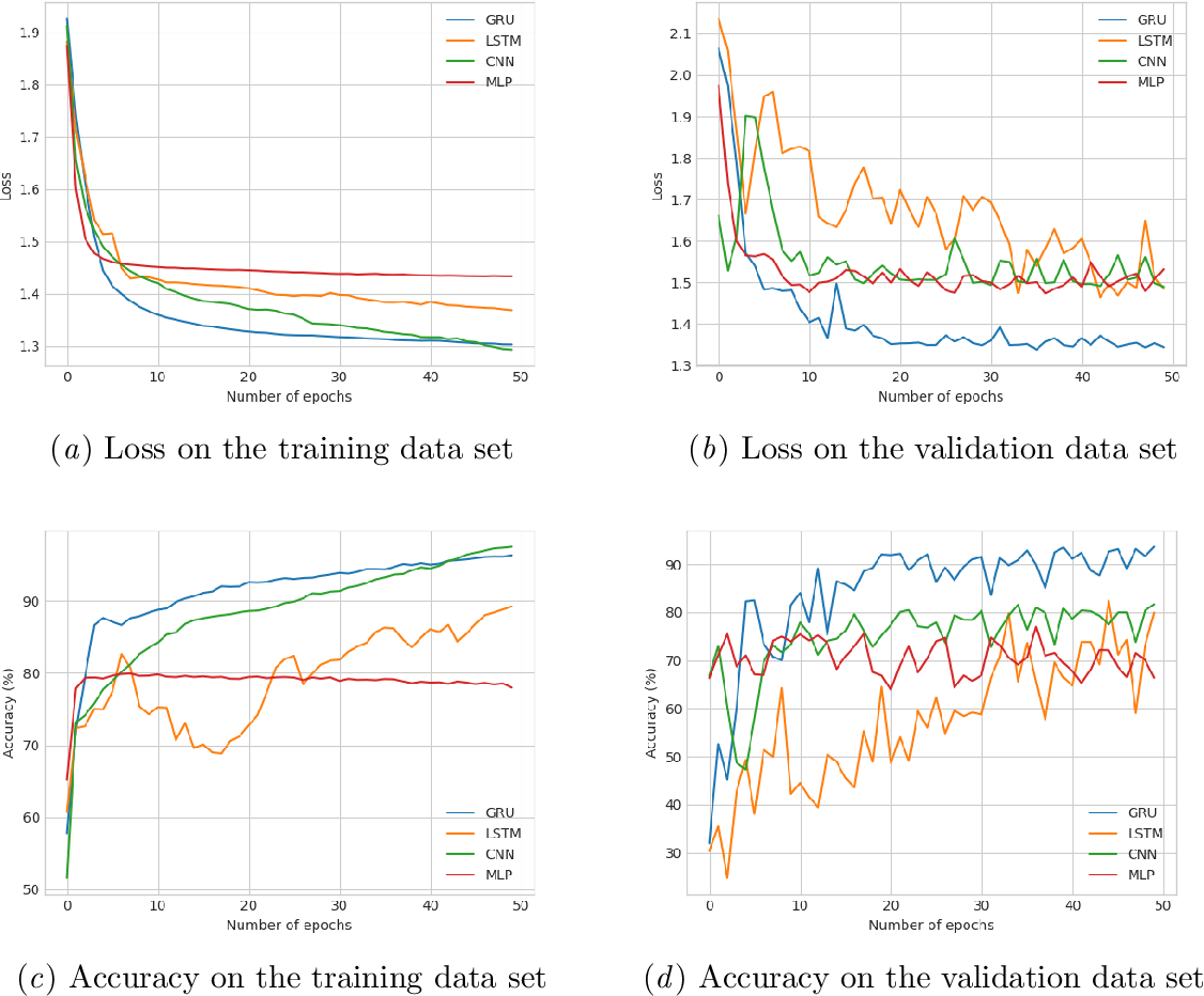 Figure 4 for Prediction of concept lengths for fast concept learning in description logics