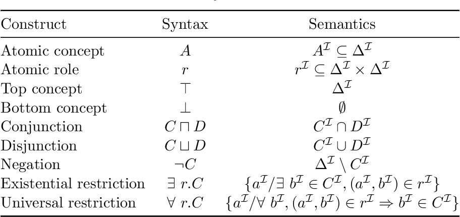 Figure 1 for Prediction of concept lengths for fast concept learning in description logics