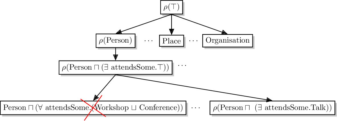 Figure 2 for Prediction of concept lengths for fast concept learning in description logics