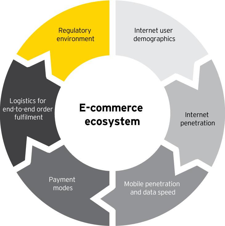 Figure 2 From India Vs Brics A Comparison Of The E Commerce