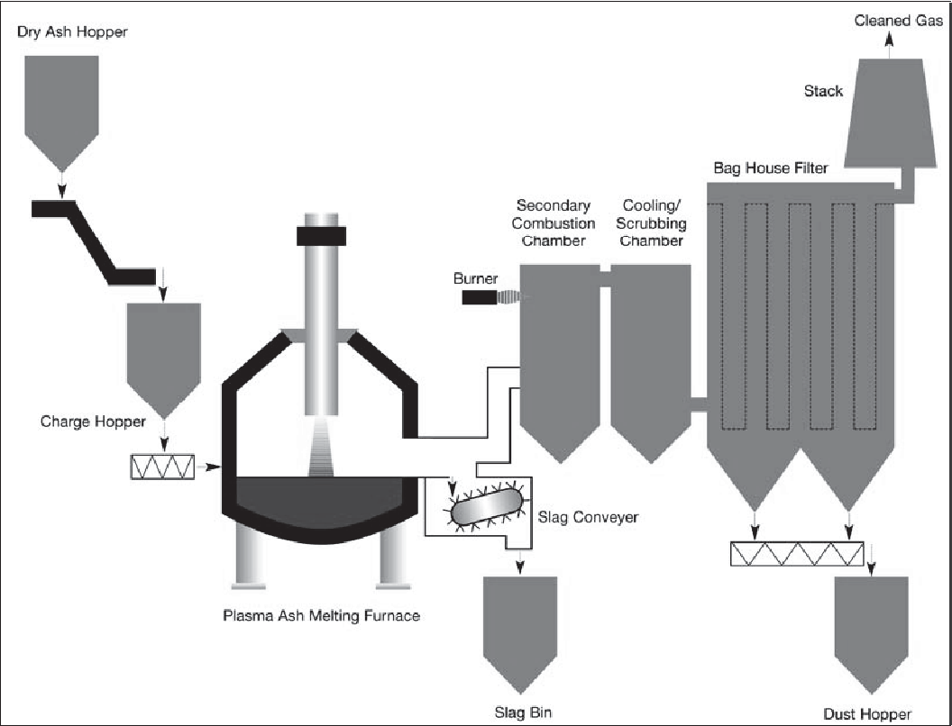 Figure 2 from plasma treatment of air pollution control residues process flow diagram for the plasma vitrification of incinerator ashes ccuart Image collections
