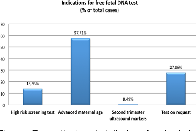 Figure 1 from Cell free fetal DNA testing in maternal blood of