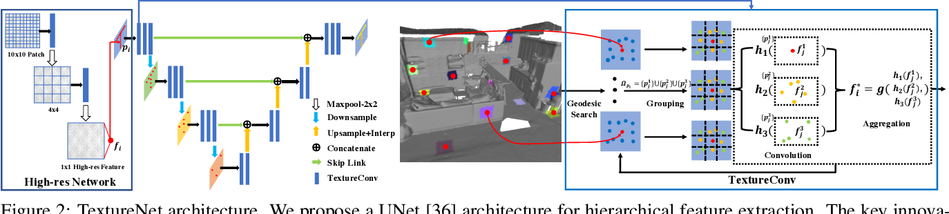 Figure 2 for TextureNet: Consistent Local Parametrizations for Learning from High-Resolution Signals on Meshes