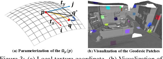 Figure 3 for TextureNet: Consistent Local Parametrizations for Learning from High-Resolution Signals on Meshes