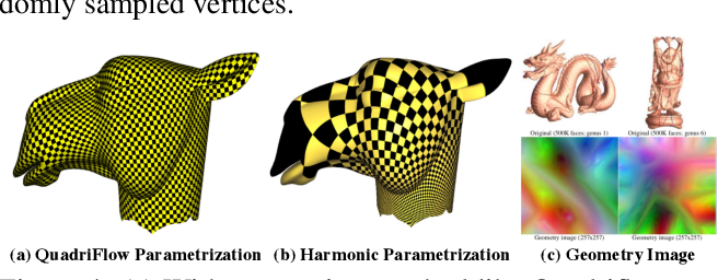 Figure 4 for TextureNet: Consistent Local Parametrizations for Learning from High-Resolution Signals on Meshes