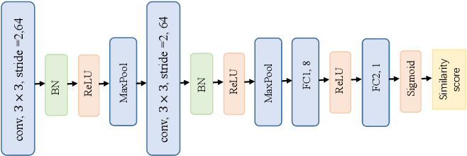 Figure 2 for Revisiting Metric Learning for Few-Shot Image Classification