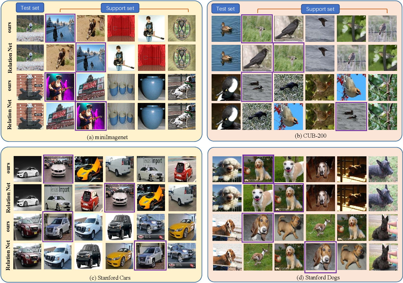 Figure 4 for Revisiting Metric Learning for Few-Shot Image Classification