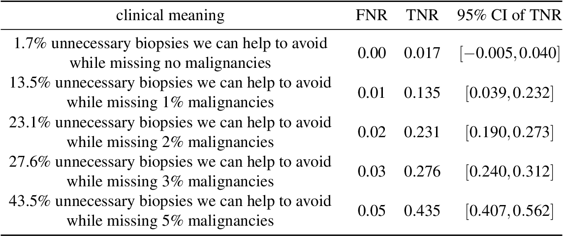 Figure 4 for Reducing false-positive biopsies with deep neural networks that utilize local and global information in screening mammograms
