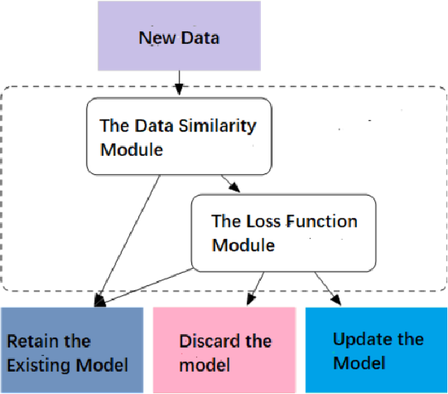 Figure 1 for A General Data Renewal Model for Prediction Algorithms in Industrial Data Analytics