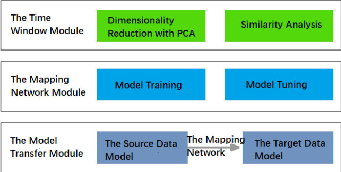 Figure 3 for A General Data Renewal Model for Prediction Algorithms in Industrial Data Analytics