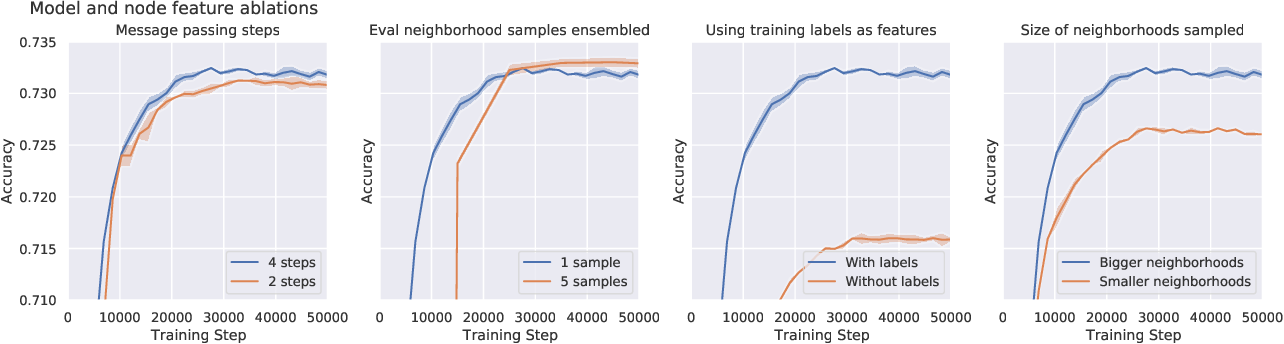 Figure 1 for Large-scale graph representation learning with very deep GNNs and self-supervision
