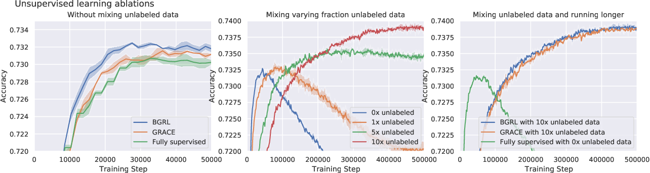 Figure 2 for Large-scale graph representation learning with very deep GNNs and self-supervision