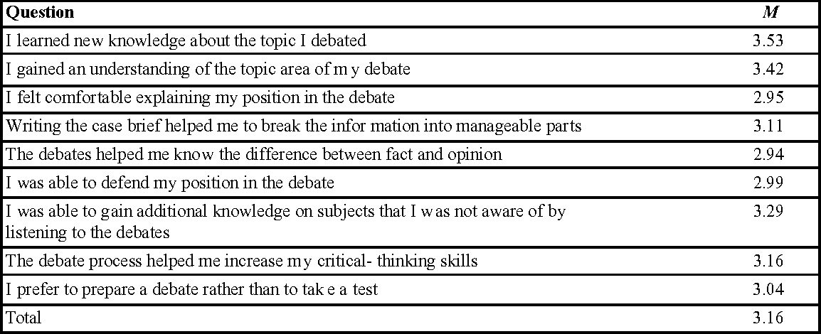 difference thesis dissertation methodology