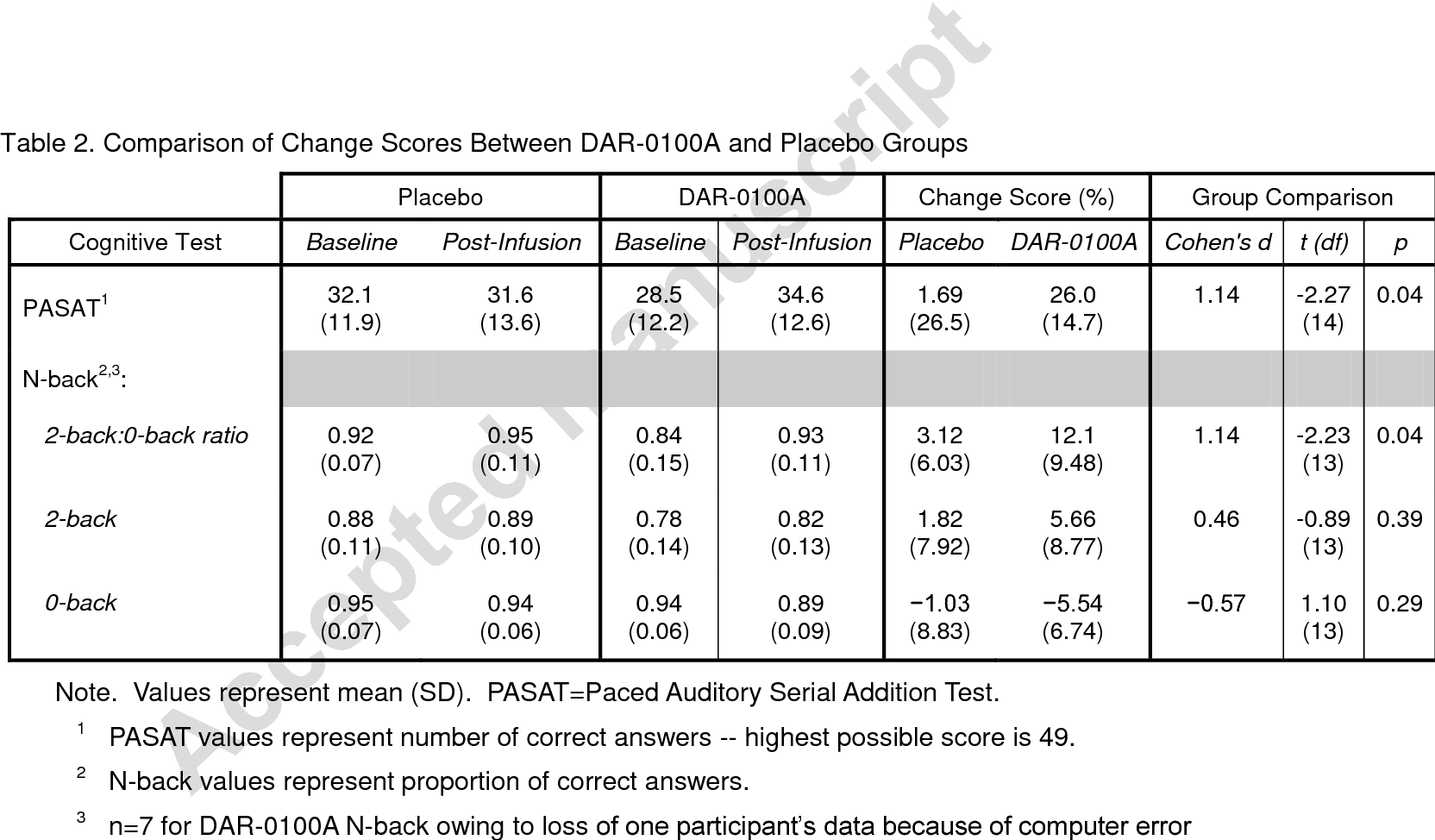 Table 2 from Effects of the D 1 Dopamine Receptor Agonist