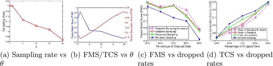 Figure 3 for Spatio-Temporal Tensor Sketching via Adaptive Sampling