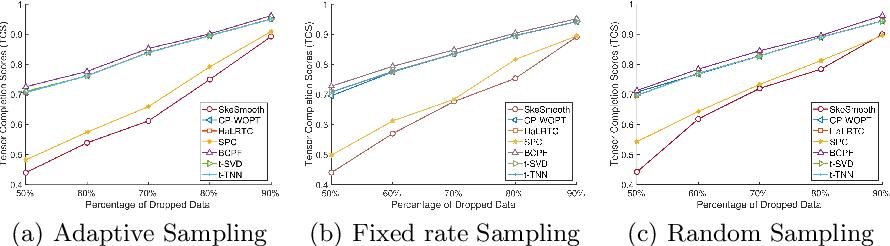 Figure 4 for Spatio-Temporal Tensor Sketching via Adaptive Sampling