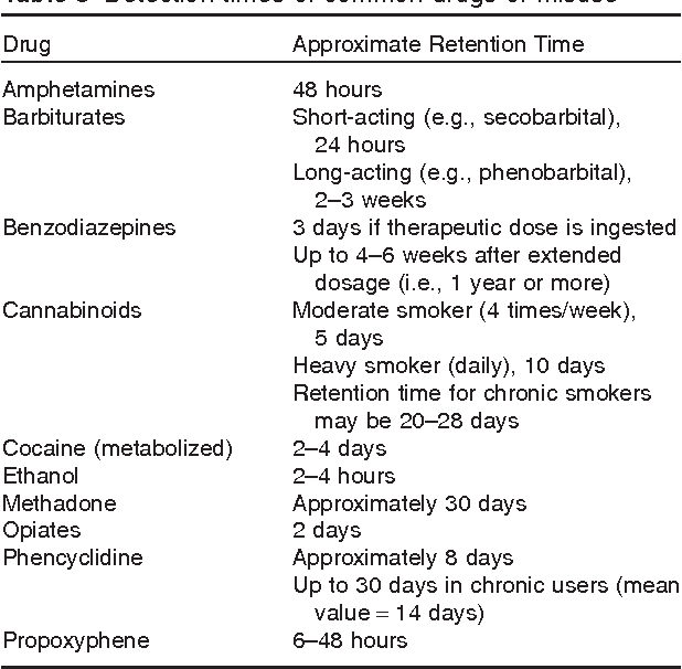 Table 3 Detection times of common drugs of misuse