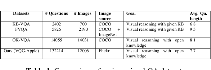 Figure 2 for Generating Natural Questions from Images for Multimodal Assistants