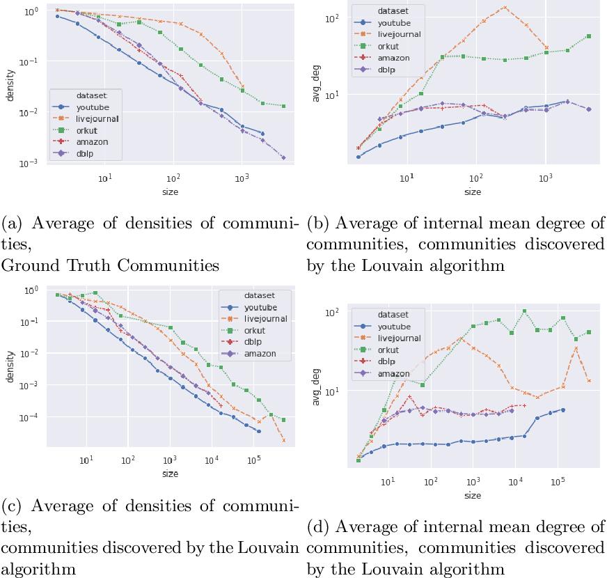 Figure 3 for Evaluating Community Detection Algorithms for Progressively Evolving Graphs