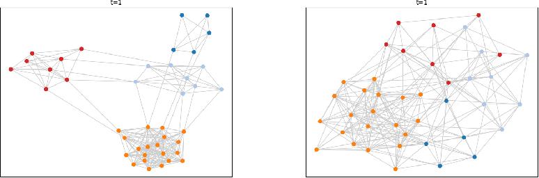 Figure 4 for Evaluating Community Detection Algorithms for Progressively Evolving Graphs