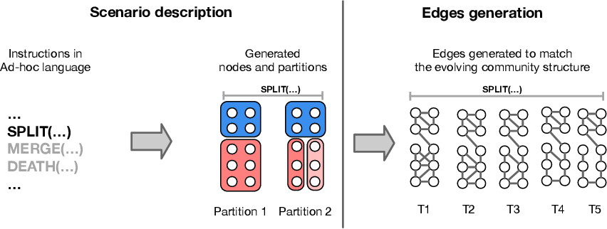 Figure 2 for Evaluating Community Detection Algorithms for Progressively Evolving Graphs