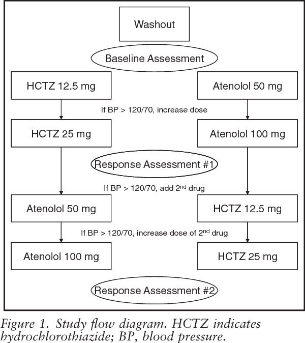 Comparison of office, ambulatory, and home blood pressure antihypertensive  response to atenolol and hydrochlorthiazide. - Semantic Scholar