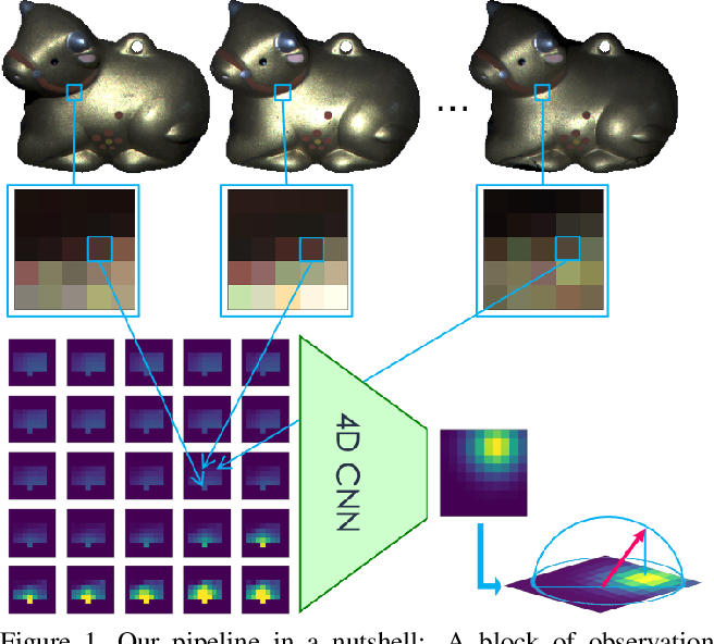 Figure 1 for Leveraging Spatial and Photometric Context for Calibrated Non-Lambertian Photometric Stereo