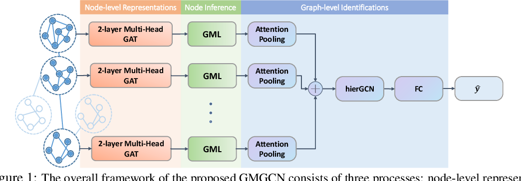 Figure 1 for Inverse Graph Identification: Can We Identify Node Labels Given Graph Labels?