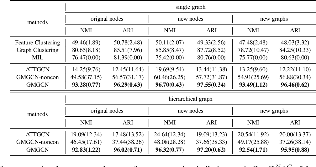 Figure 2 for Inverse Graph Identification: Can We Identify Node Labels Given Graph Labels?