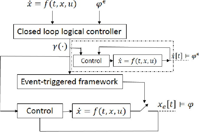 Figure 1 for Event-Triggered Controller Synthesis for Dynamical Systems with Temporal Logic Constraints