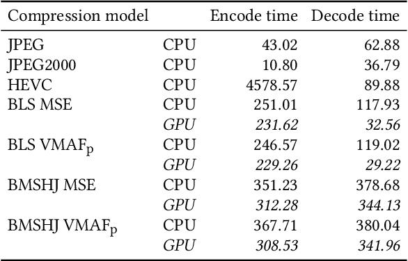Figure 4 for Perceptually Optimizing Deep Image Compression