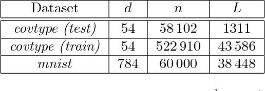 Figure 4 for k-SVRG: Variance Reduction for Large Scale Optimization