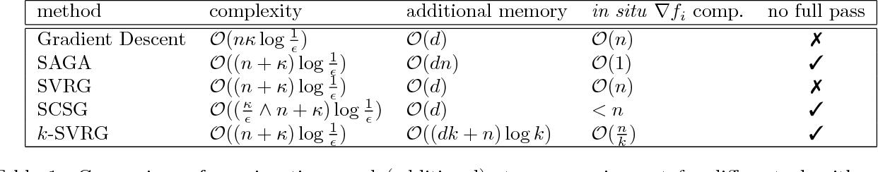 Figure 1 for k-SVRG: Variance Reduction for Large Scale Optimization