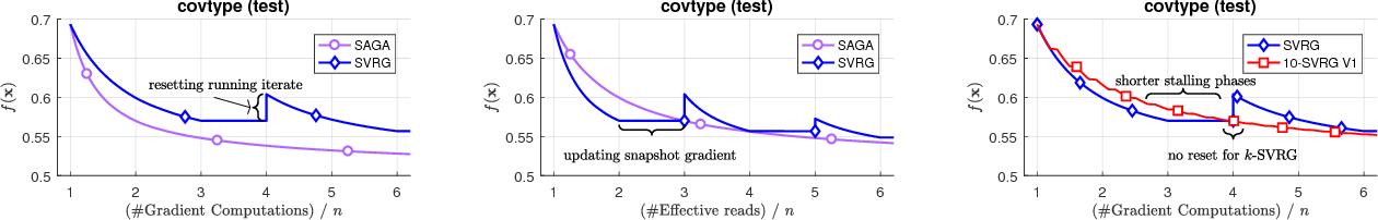 Figure 2 for k-SVRG: Variance Reduction for Large Scale Optimization