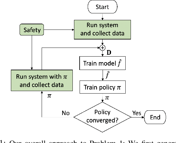 Figure 1 for Model-Based Safe Policy Search from Signal Temporal Logic Specifications Using Recurrent Neural Networks